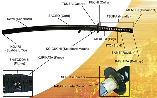 Samurai Sword Anatomy