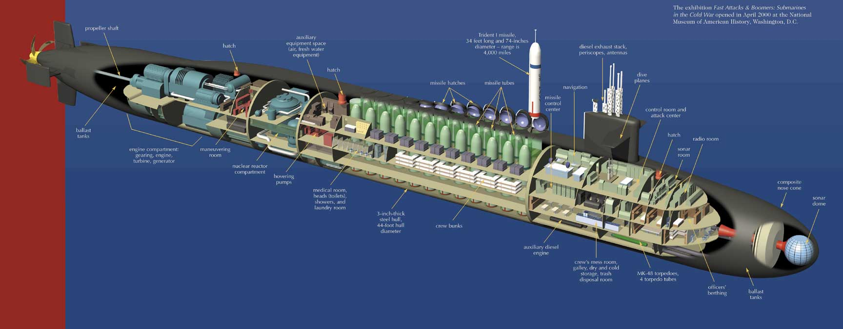Submarine Internal Structure