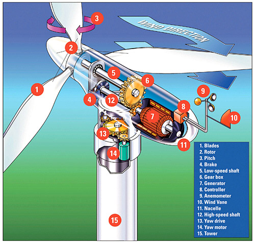 Electric Generating Windmill Structure