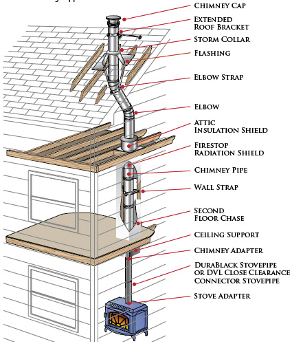 Chimney Pipe Anatomical Structure
