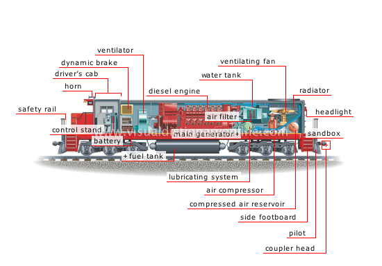 Diesel Electric Locomotive Structure