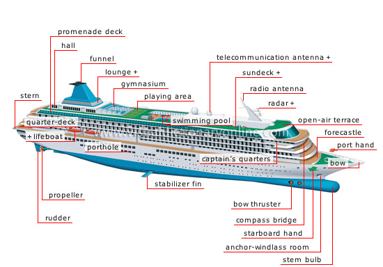 Cruise Ship Diagram