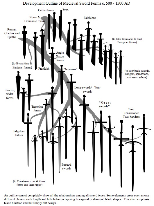 Development Outline Of Medieval Sword Forms C.500 - 1500 Ad