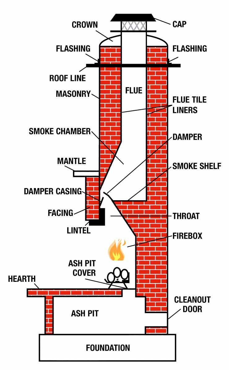 Chimney Sectional Structure Introduction