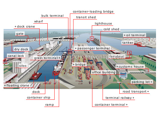 Harbor Construction Diagram