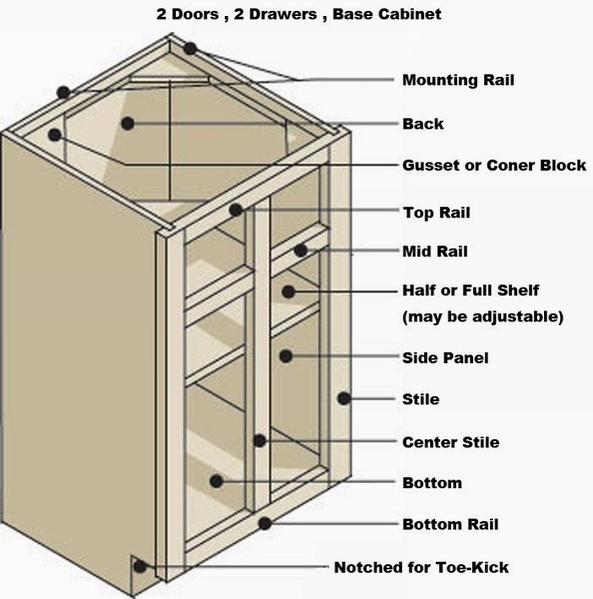 Kitchen Cabinet Structure Parts Name