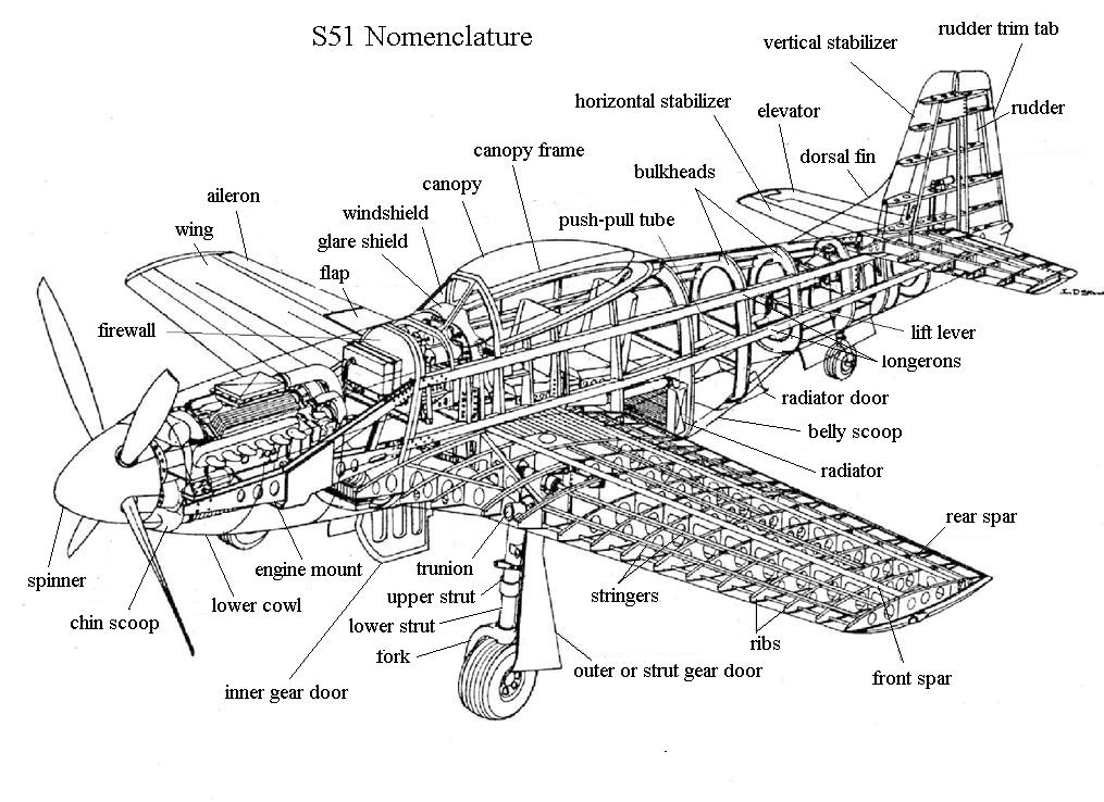 S-51 Parts Name And Anatomical Structure
