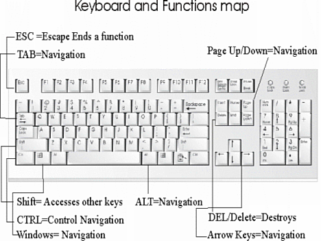 Keyboard Parts Name