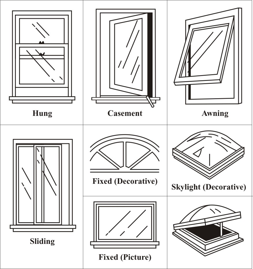 Different Type Of Window