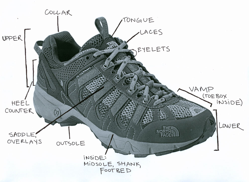Running Shoes Structure