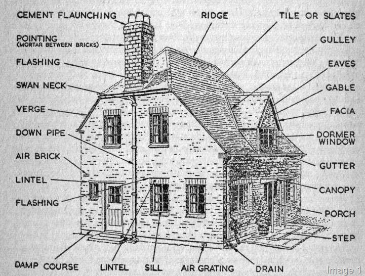 House Wall Anatomy Structure