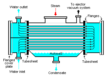 Coal-fired Power Plant Steam Condensing And Cooling Towers