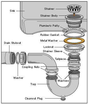 Undersink Parts Name
