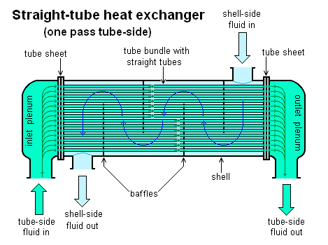 Heat Exchanger . Straight-tube Heat Exchanger One Pass Tube Side Diagram