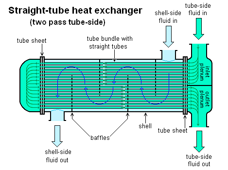 Heat Exchanger . Straight-tube Heat Exchanger Two Pass Tube Side Diagram