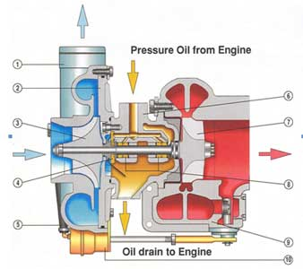 Turbo Chargers Diagram