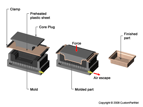 Thermoforming Diagram 3