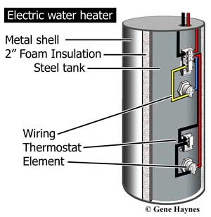 Electric Water Heaters Parts Name