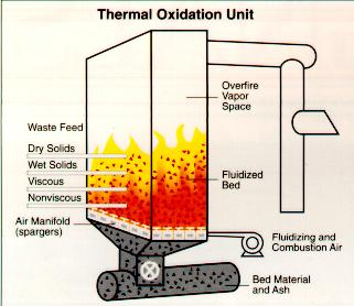 Fluidised Bed Incinerator Structure