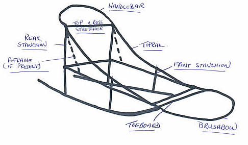 Sled Anatomical Structure