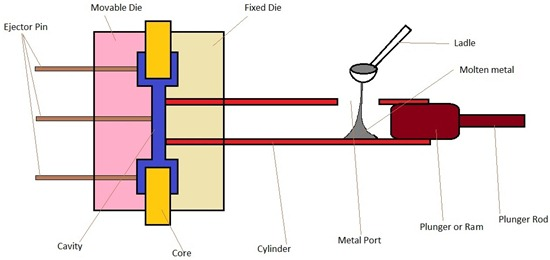 Die Casting Cold Chamber Die Casting Machine Diagram