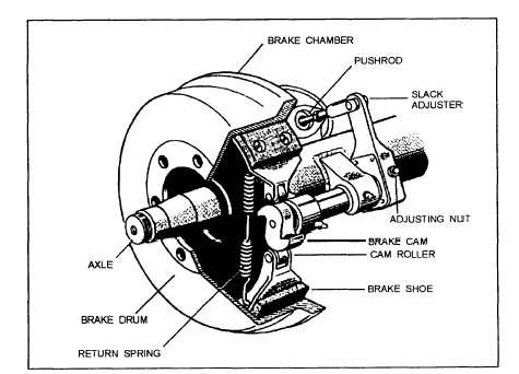 Air Brakes Structure