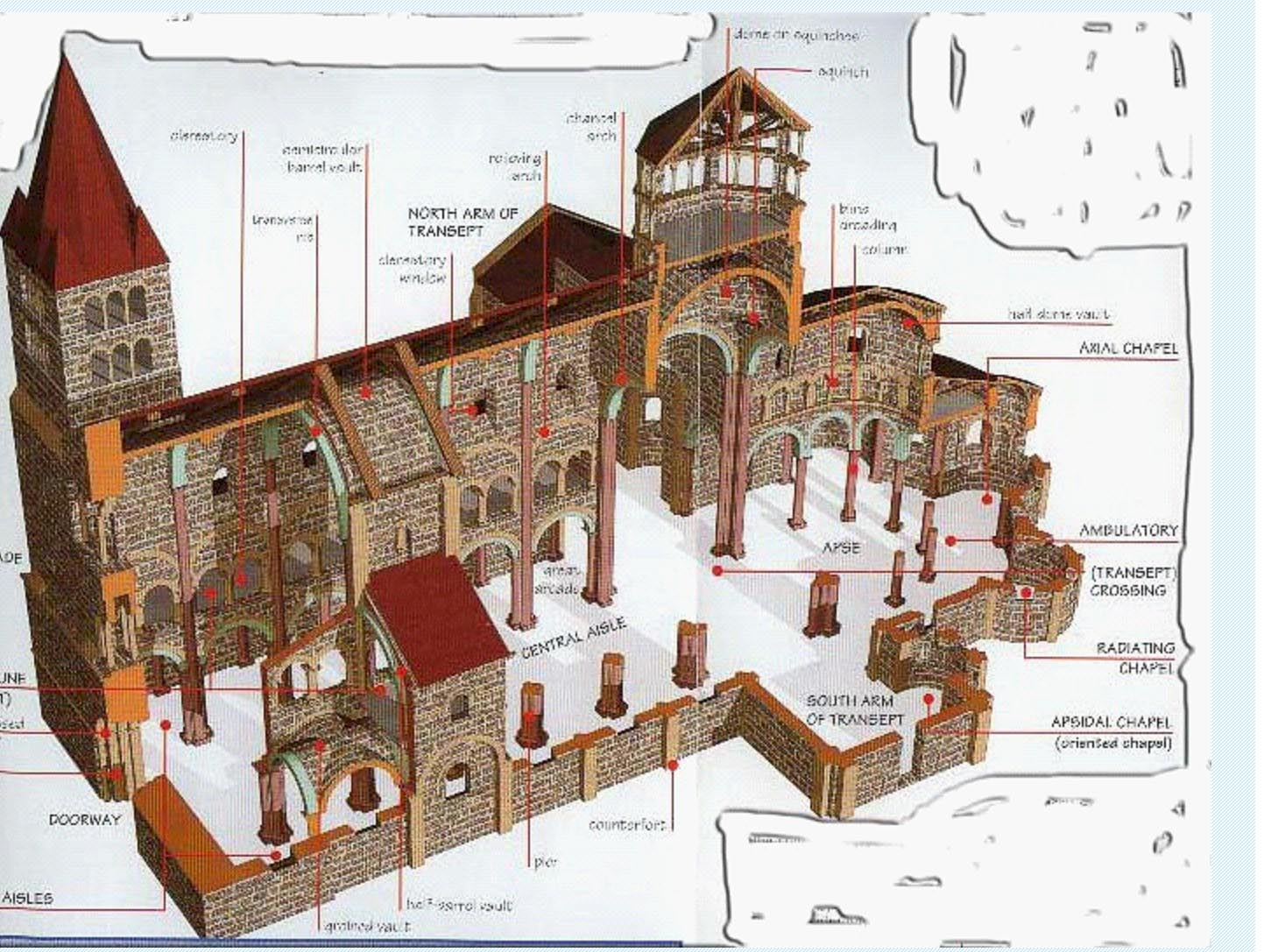 Romanesque Architecture 1000-1200 Diagram