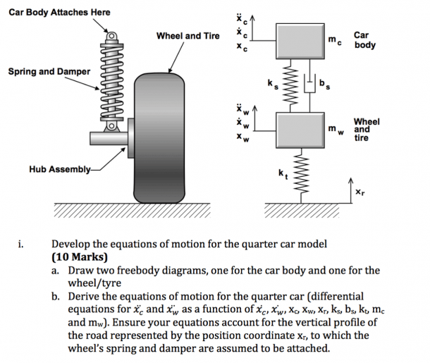 Develop The Equations Of Motion For The Quater Car Model