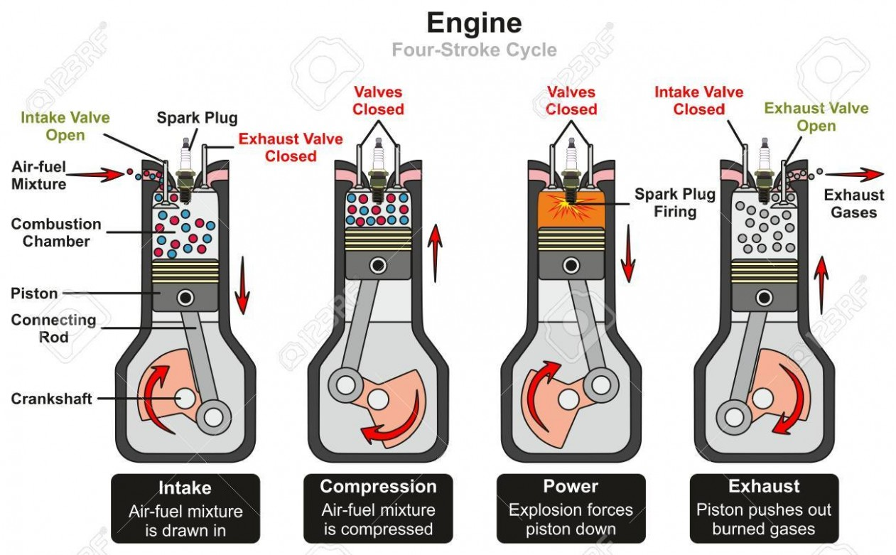 Engine Four Stroke Cycle Infographic Diagram Including Stages