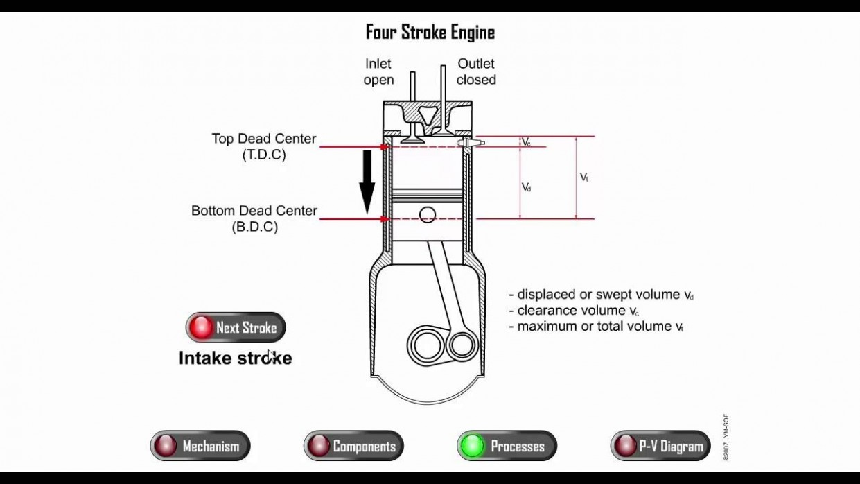 Four Stroke Engine With P-v Diagram