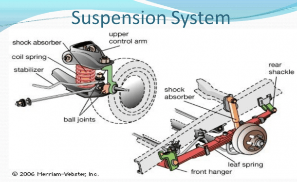 Suspension System Diagram