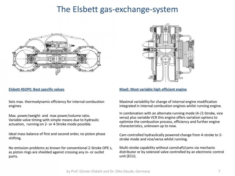 The Elsbett Gas-exchange-system Diagram