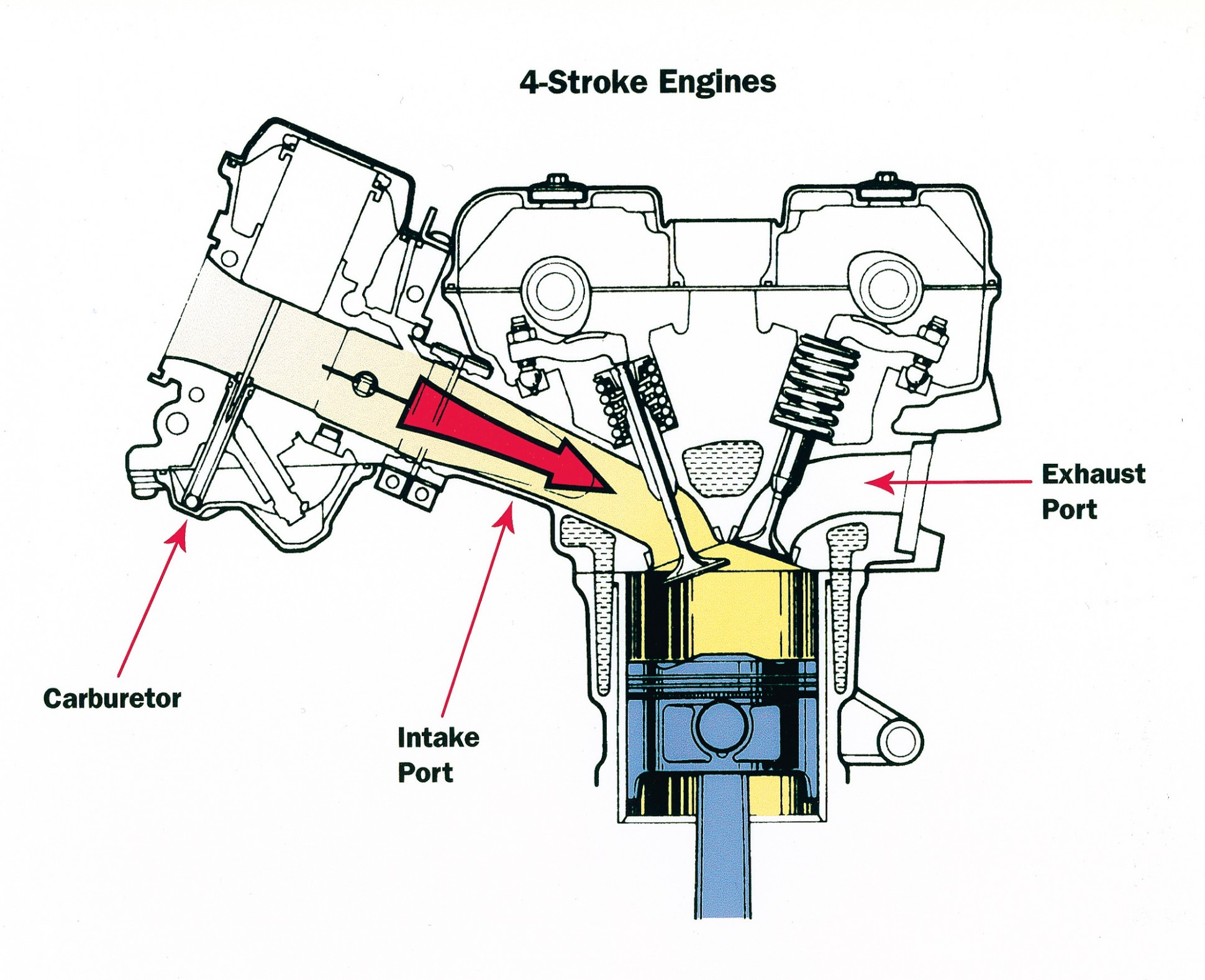 The Four-stroke Internal Combustion Engine