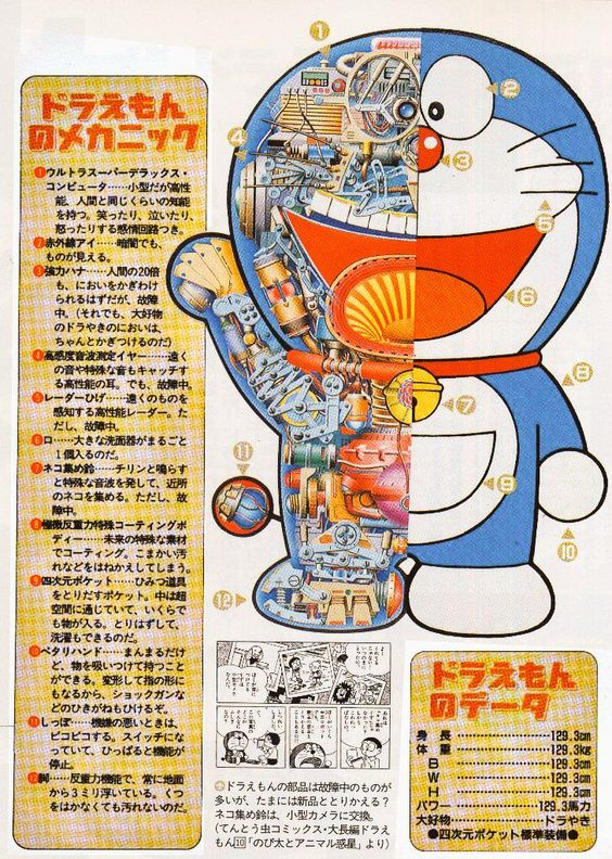 Japan Monsters Creatures Robots From Manga 025 – Doraemon Anatomical Structure